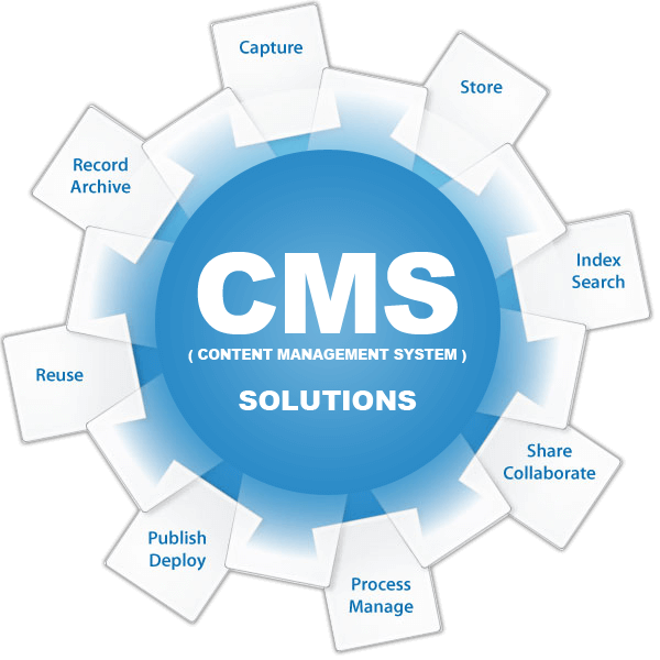 What Is A Cms Or Content Management Systems Rcs