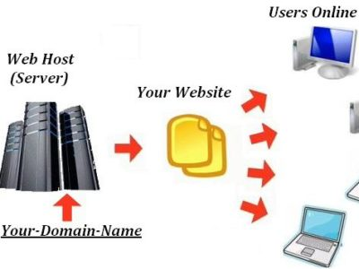 What is Web Hosting? Shared Web Hosting Website Builder Cloud Hosting Dedicated Hosting